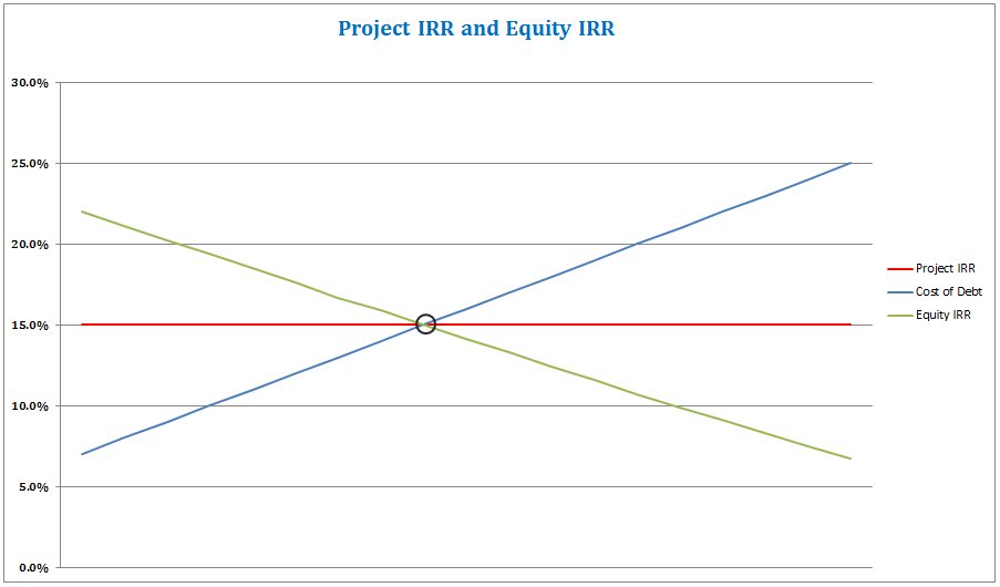 Project IRR and Equity IRR